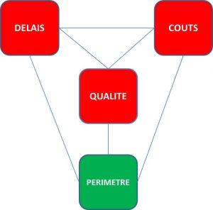 variables Agiles